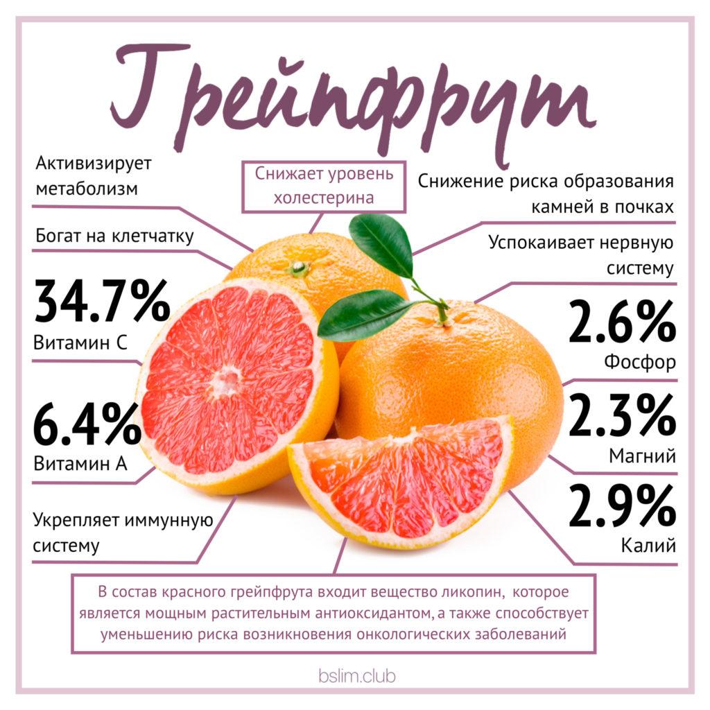 Состав и свойства грейпфрута